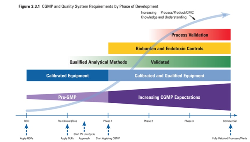 Stage Appropriate Quality Systems determined by phase of development